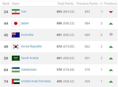 FIFAランキング 韓国が49位に上昇=日本44位