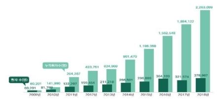 「訪韓外国人患者」が年37万人に 誘致から10年で220万人超