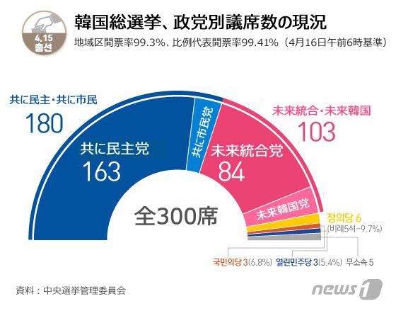 韓国与党の圧勝理由「与党がいいからではなく、野党がダメだから ...