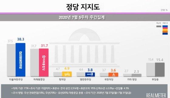 """韓国政党支持率「与党38.3%、統合党31.7%」…ソウルでは""""統合党""""が ..."""