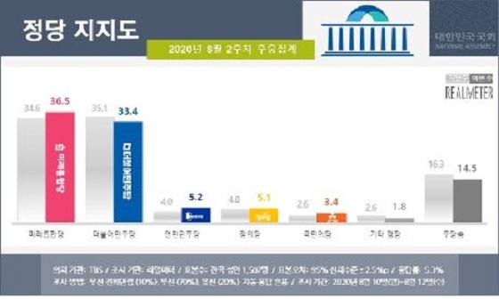 韓国新聞・政治-韓国与野党の支持率が「ついに逆転」…「朴槿恵大統領 ...